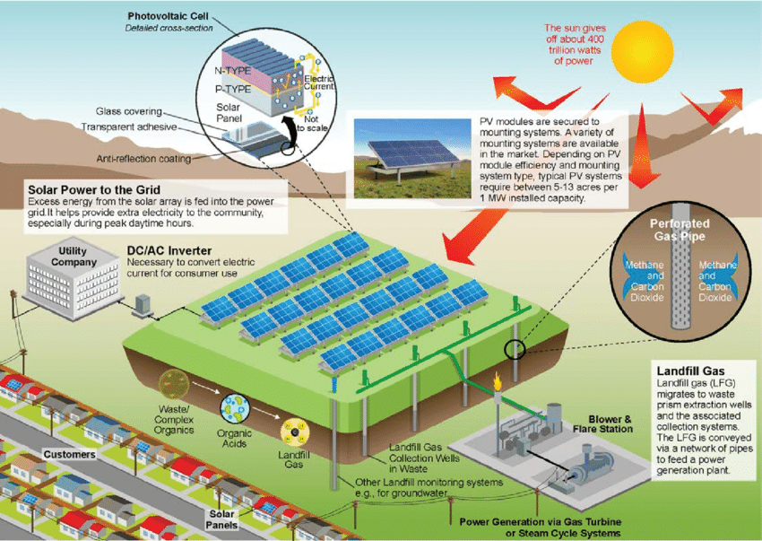 Best Practices for Siting Solar Photovoltaics on Municipal Solid Waste Landfills